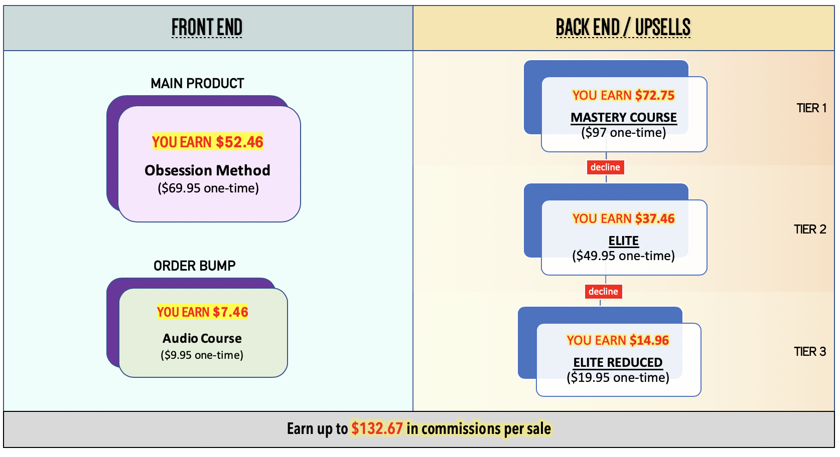 OM Upsell Chart